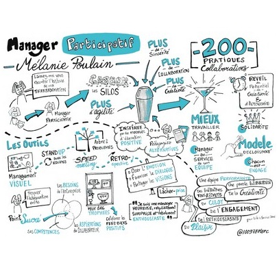 Colinnov Collaborer Pour Innover Management Participatif Article